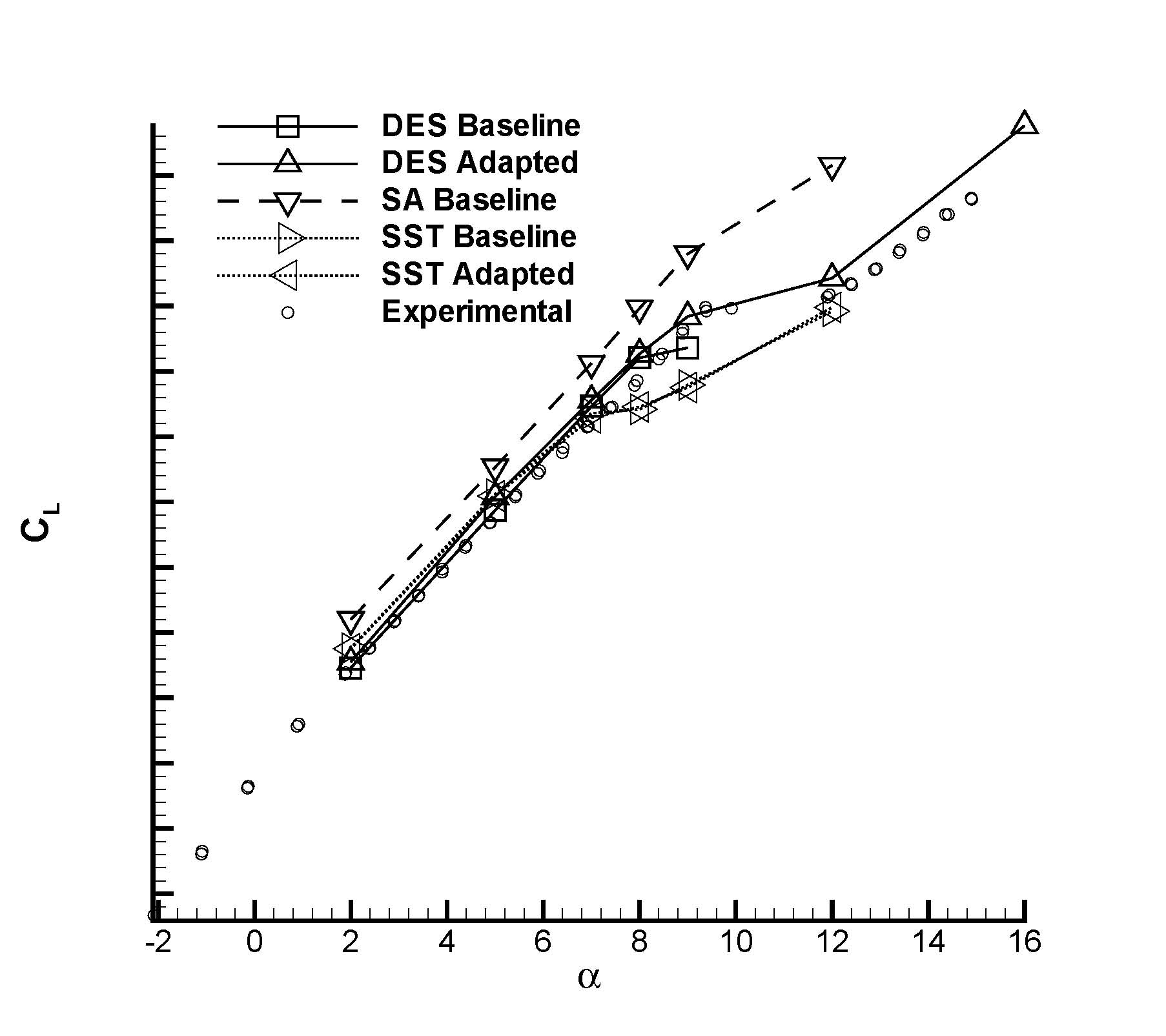 3: Figure 3: Coefficient of lift vs. angle of attack for the pre-production F/A-18E. DES on a baseline and adapted grid vs. RANS models.